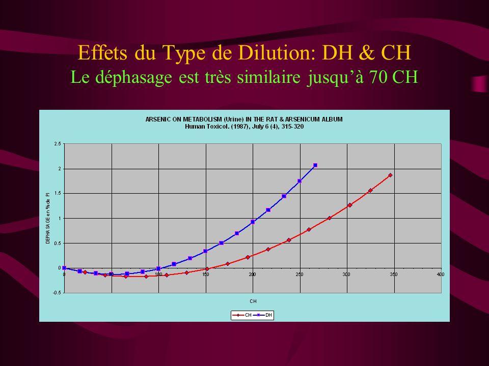 Effets du Type de Dilution: DH & CH Le déphasage est très similaire jusqu'à 70 CH