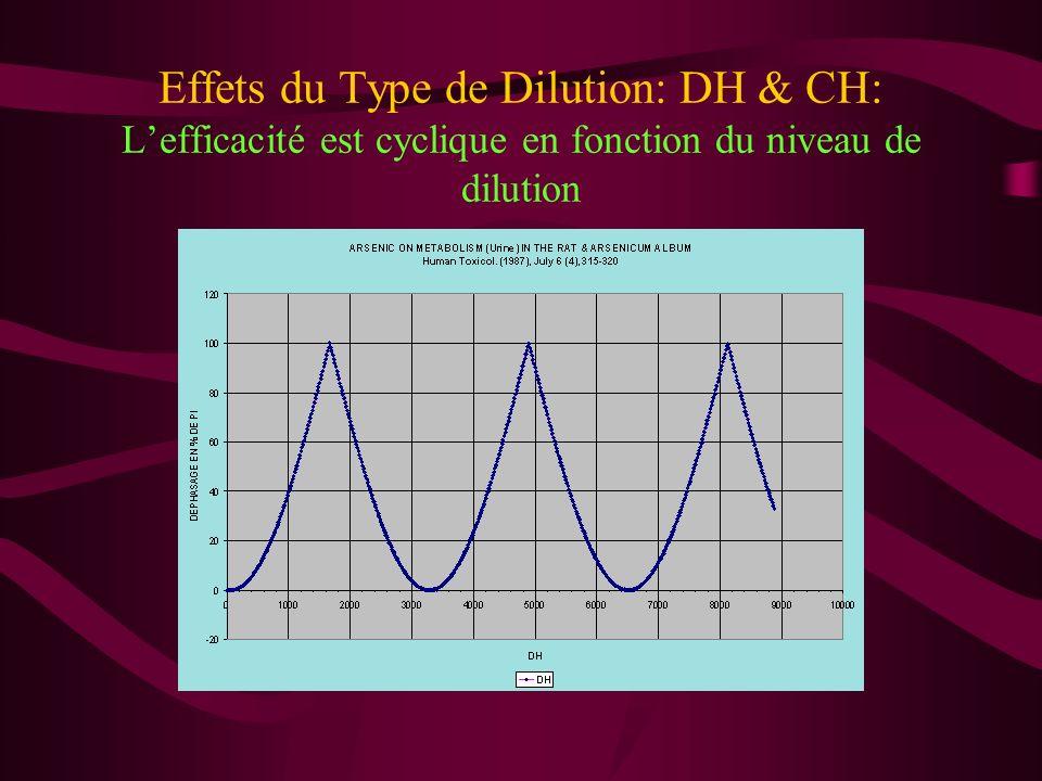 Effets du Type de Dilution: DH & CH: L'efficacité est cyclique en fonction du niveau de dilution
