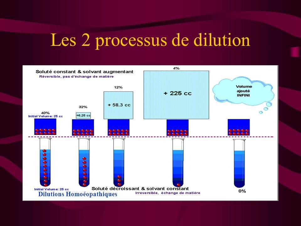 Les 2 processus de dilution