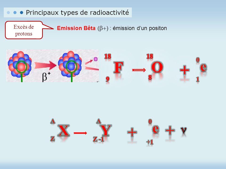 F O + X Y + + e e n • • • Principaux types de radioactivité 18 9 8 1