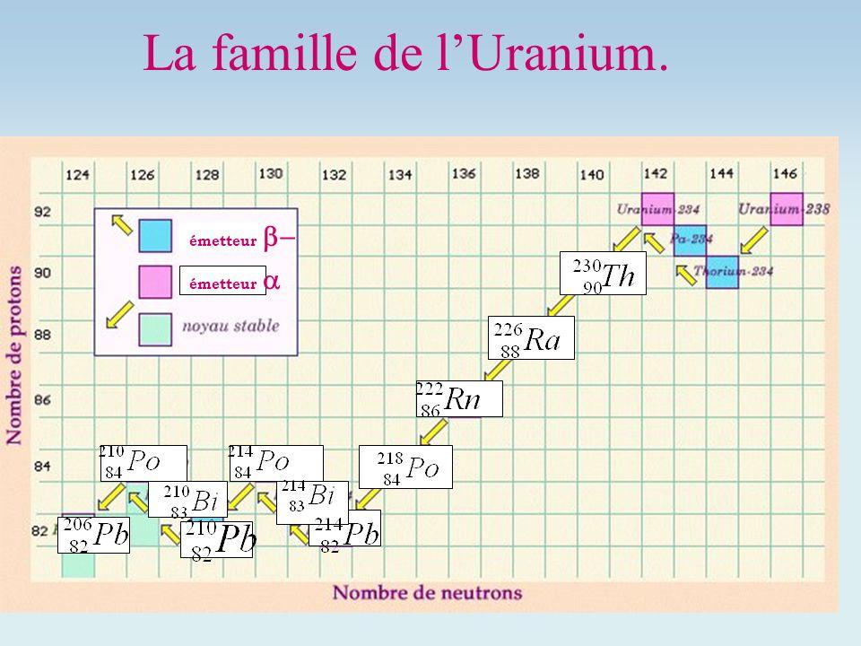 La famille de l'Uranium.