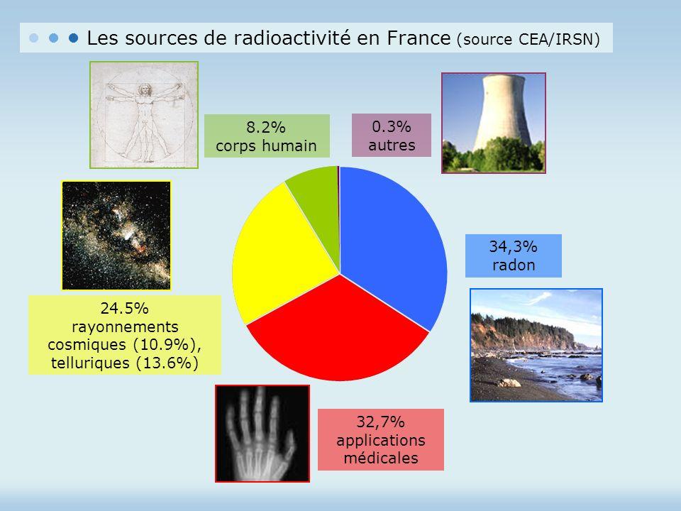 • • • Les sources de radioactivité en France (source CEA/IRSN)