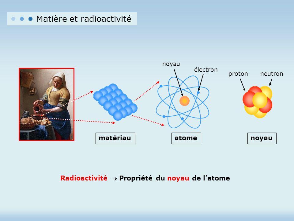 • • • Matière et radioactivité