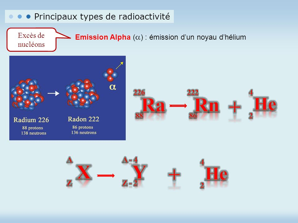 Ra Rn + X Y + He He • • • Principaux types de radioactivité