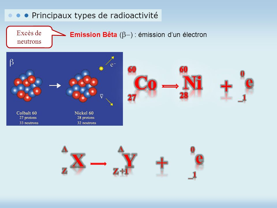 Co Ni + X Y + e e • • • Principaux types de radioactivité 60 27 28 _1