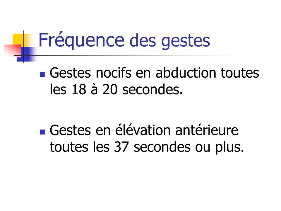Fréquence des gestes Gestes nocifs en abduction toutes les 18 à 20 secondes.