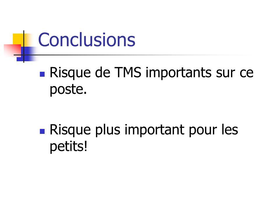 Conclusions Risque de TMS importants sur ce poste.
