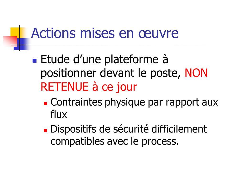 Actions mises en œuvre Etude d'une plateforme à positionner devant le poste, NON RETENUE à ce jour.