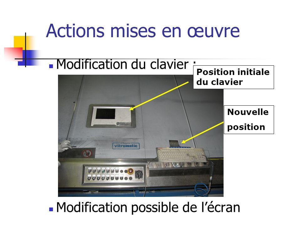 Actions mises en œuvre Modification du clavier :
