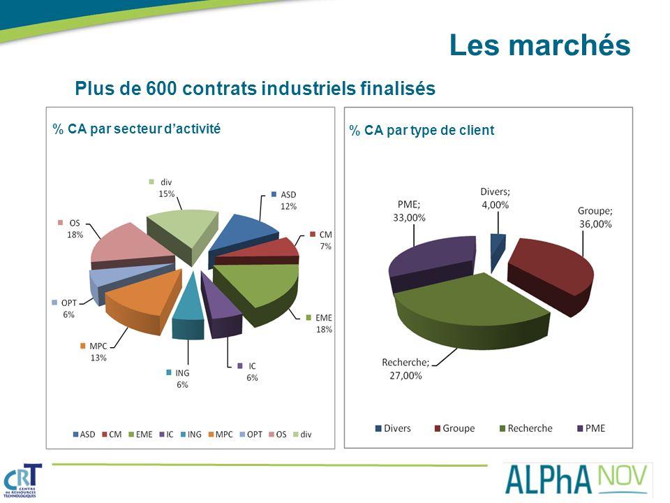 Les marchés Plus de 600 contrats industriels finalisés