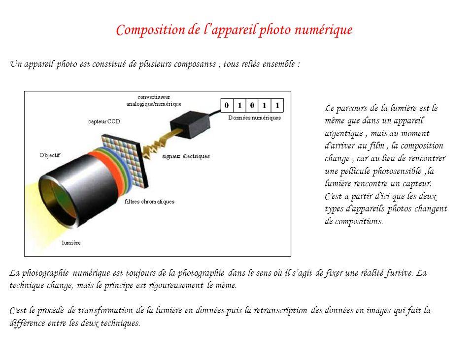 Composition de l'appareil photo numérique