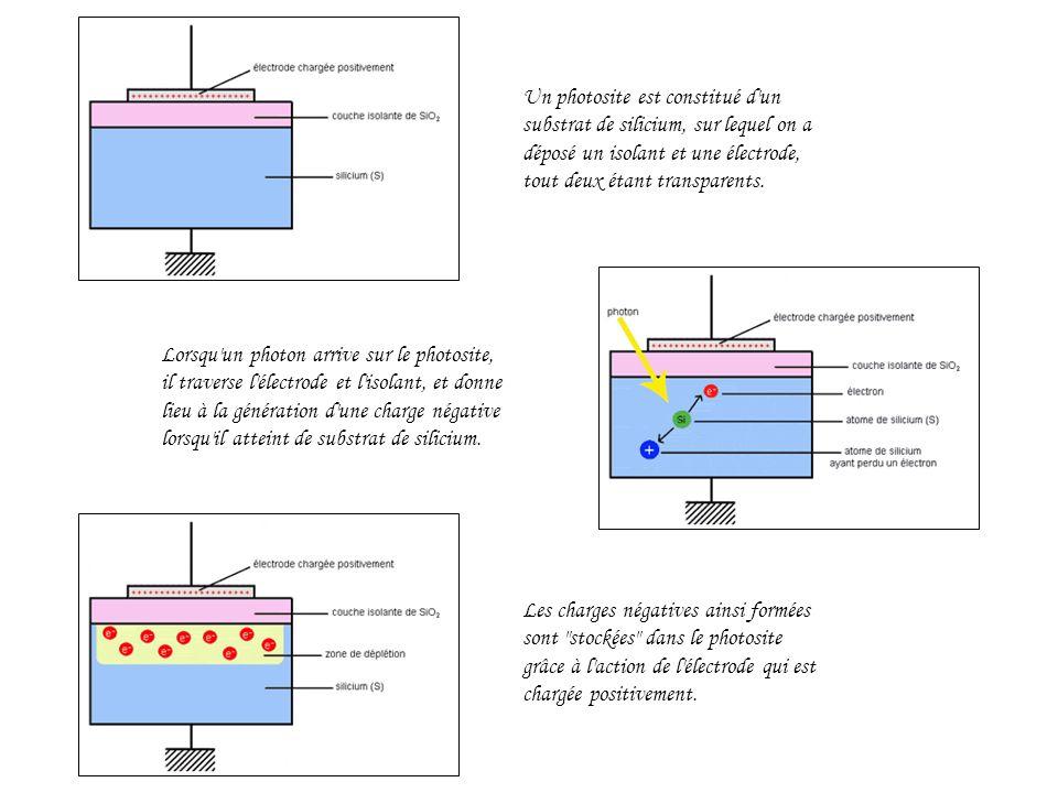 Un photosite est constitué d un substrat de silicium, sur lequel on a déposé un isolant et une électrode, tout deux étant transparents.