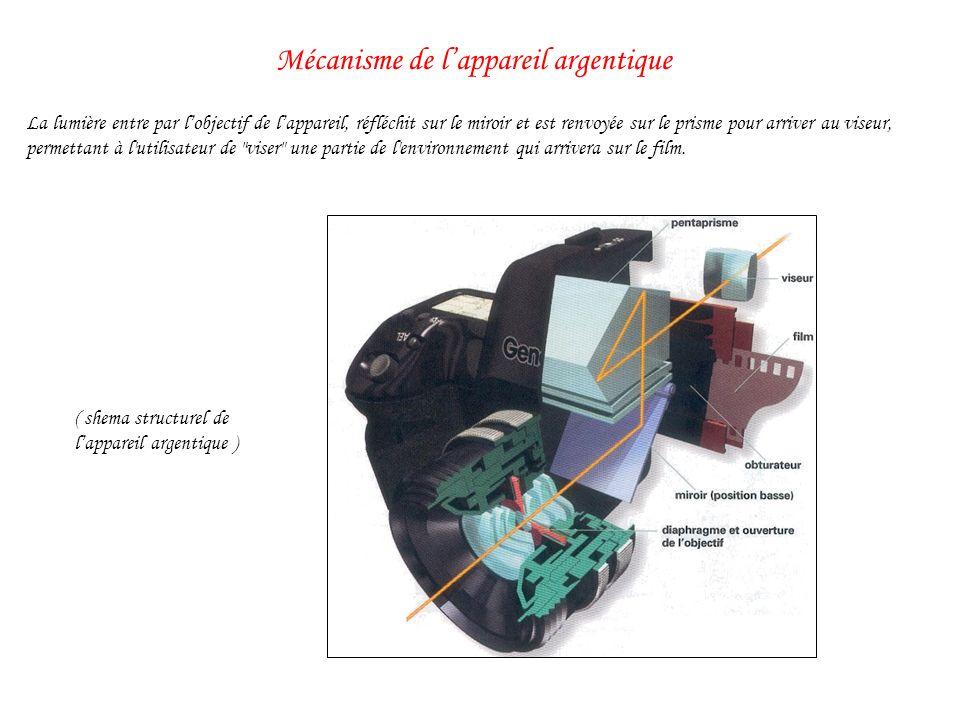 Mécanisme de l'appareil argentique