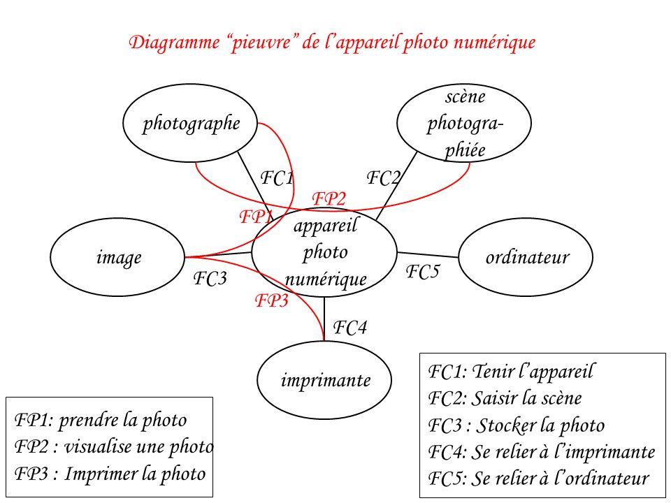 Diagramme pieuvre de l'appareil photo numérique