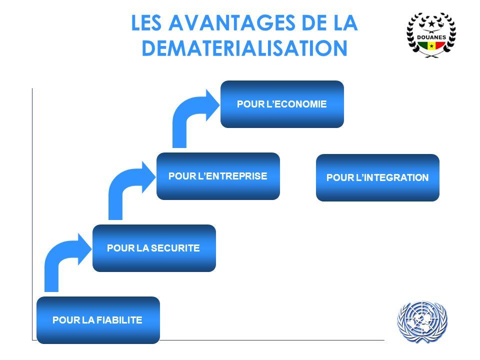 LES AVANTAGES DE LA DEMATERIALISATION