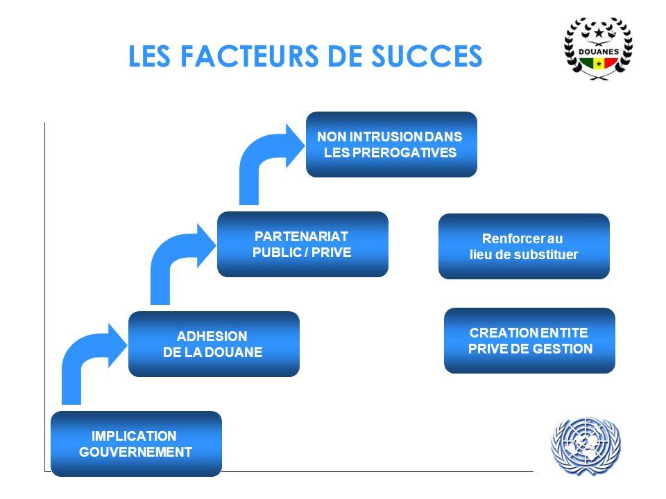 LES FACTEURS DE SUCCES NON INTRUSION DANS LES PREROGATIVES PARTENARIAT