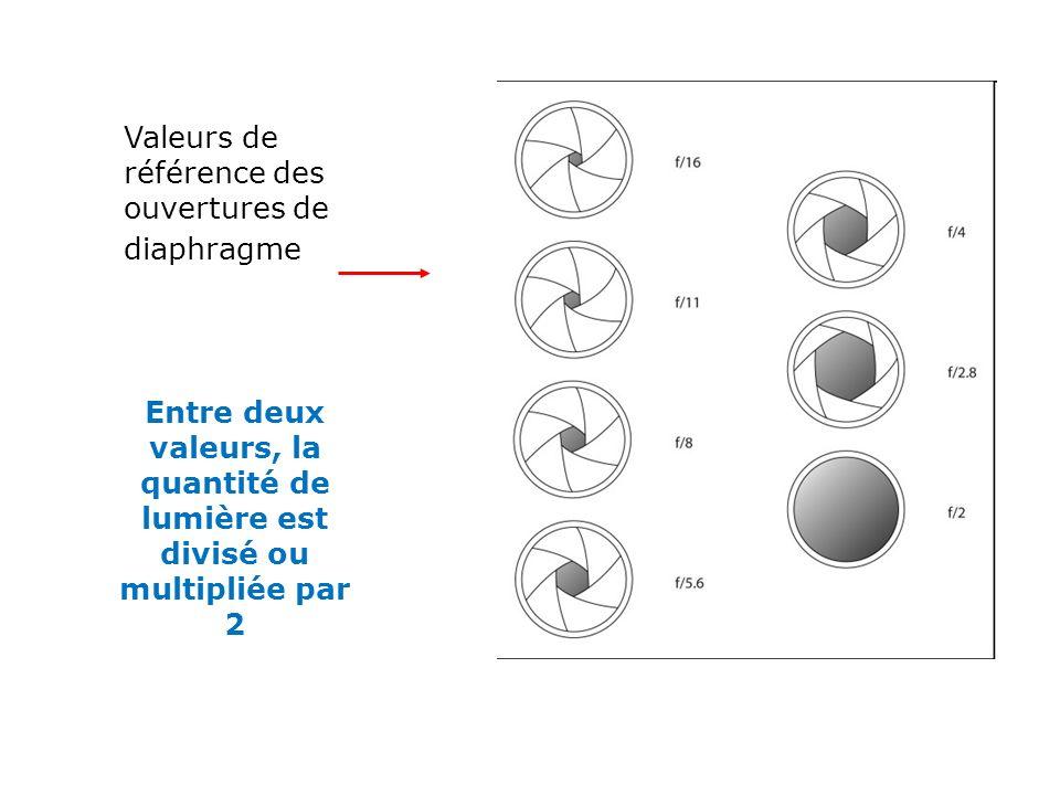 Valeurs de référence des ouvertures de diaphragme