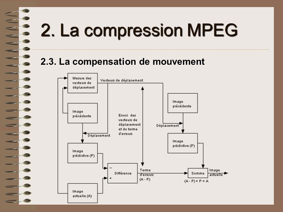 2. La compression MPEG 2.3. La compensation de mouvement