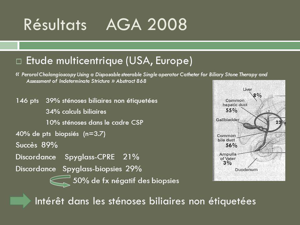 Résultats AGA 2008 Etude multicentrique (USA, Europe)