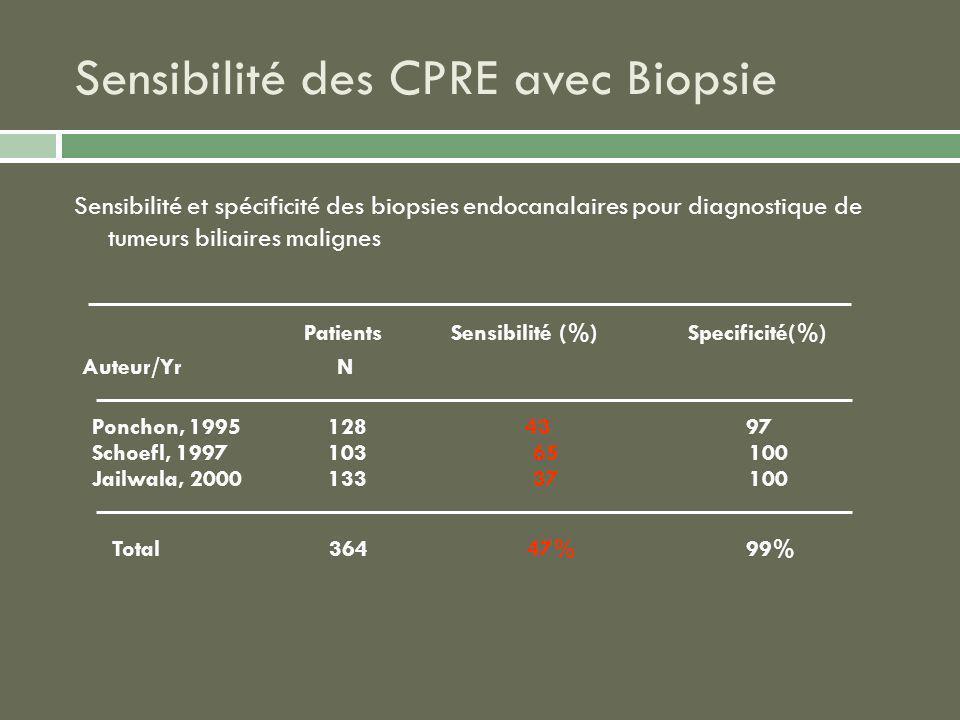 Sensibilité des CPRE avec Biopsie