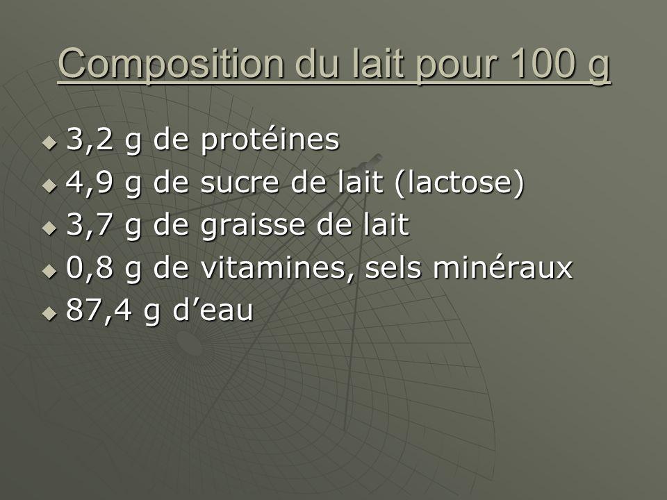 Composition du lait pour 100 g