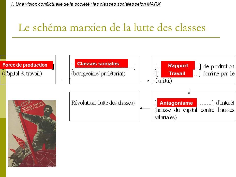 Le schéma marxien de la lutte des classes
