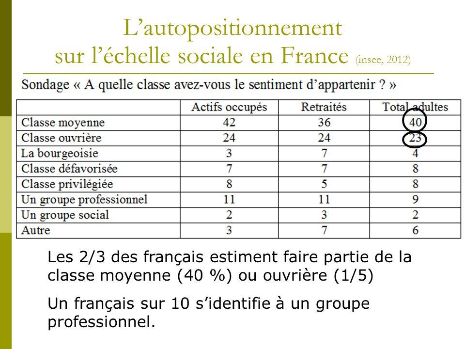 L'autopositionnement sur l'échelle sociale en France (insee, 2012)