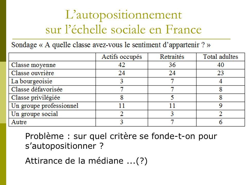 L'autopositionnement sur l'échelle sociale en France