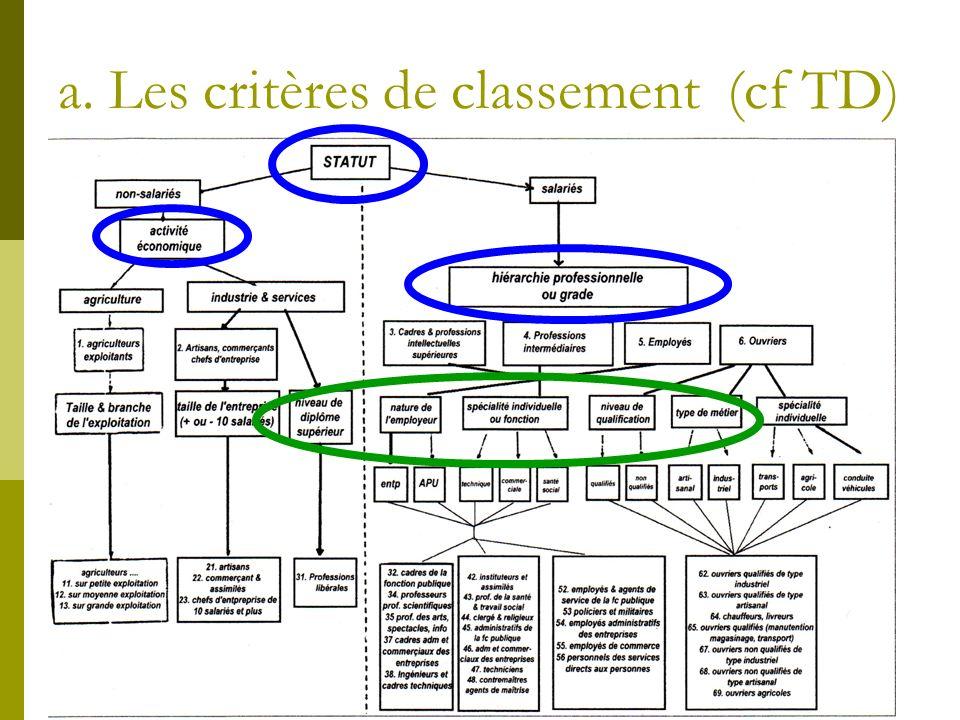 a. Les critères de classement (cf TD)