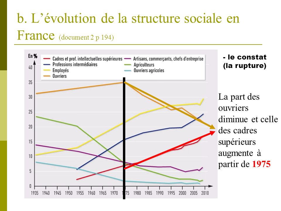 b. L'évolution de la structure sociale en France (document 2 p 194)