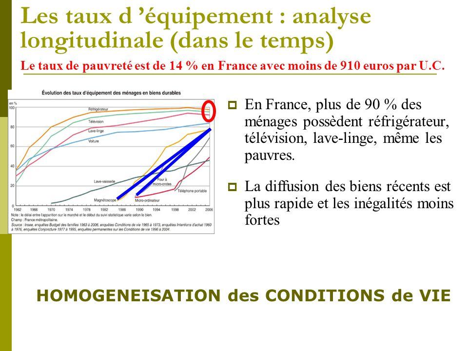 Les taux d 'équipement : analyse longitudinale (dans le temps)