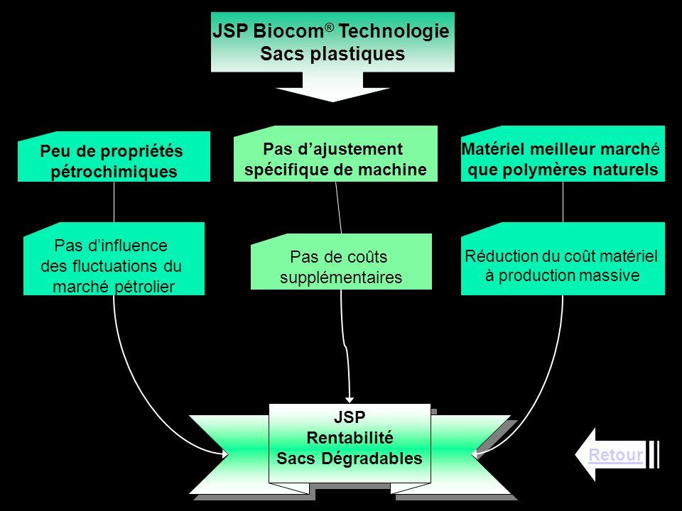 JSP Biocom® Technologie que polymères naturels
