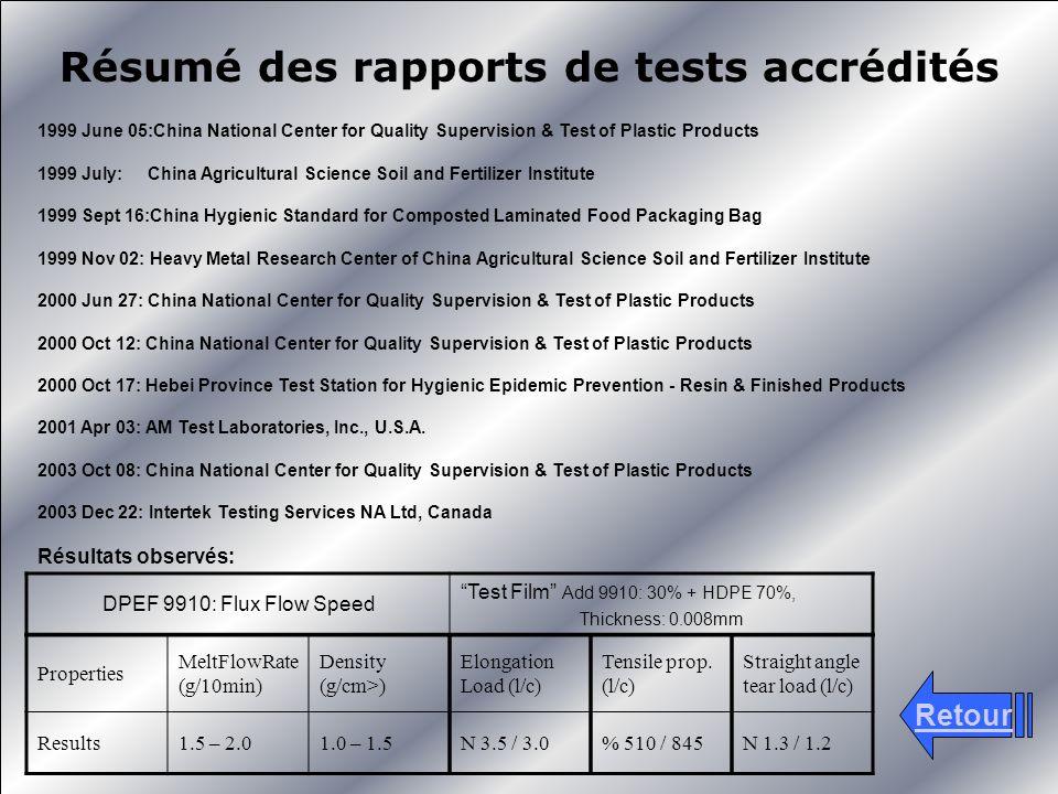 Résumé des rapports de tests accrédités