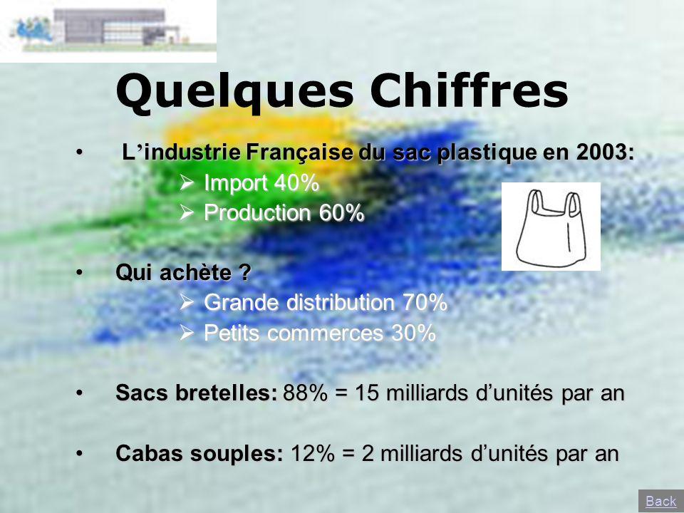 Quelques Chiffres L'industrie Française du sac plastique en 2003: