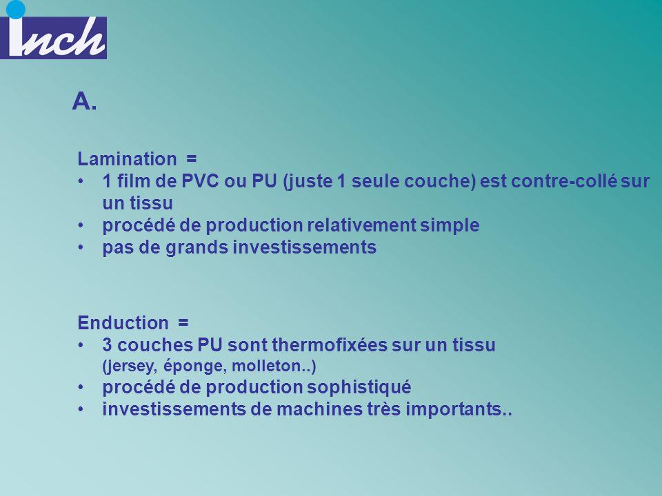 A. Lamination = 1 film de PVC ou PU (juste 1 seule couche) est contre-collé sur un tissu. procédé de production relativement simple.