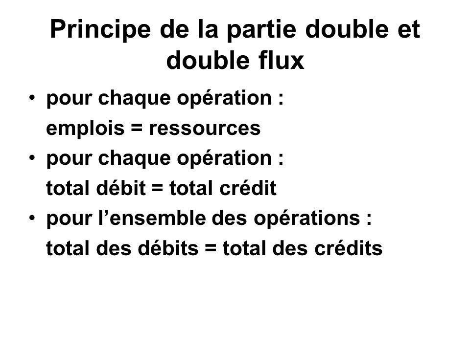 Principe de la partie double et double flux