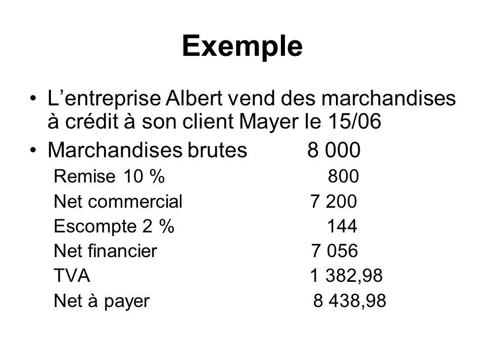 Exemple L'entreprise Albert vend des marchandises à crédit à son client Mayer le 15/06. Marchandises brutes 8 000.