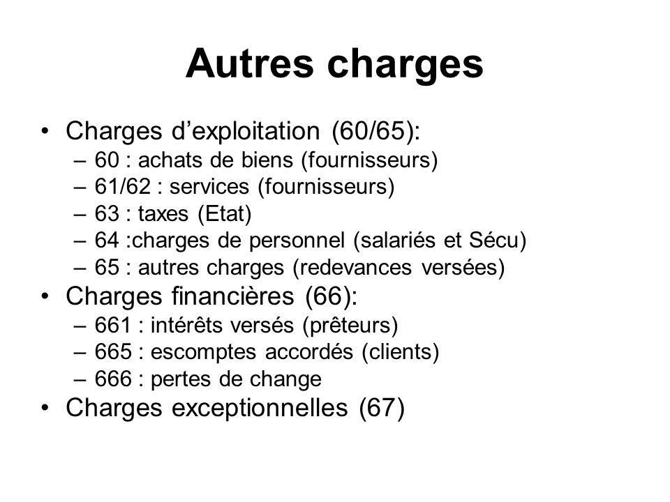 Autres charges Charges d'exploitation (60/65):