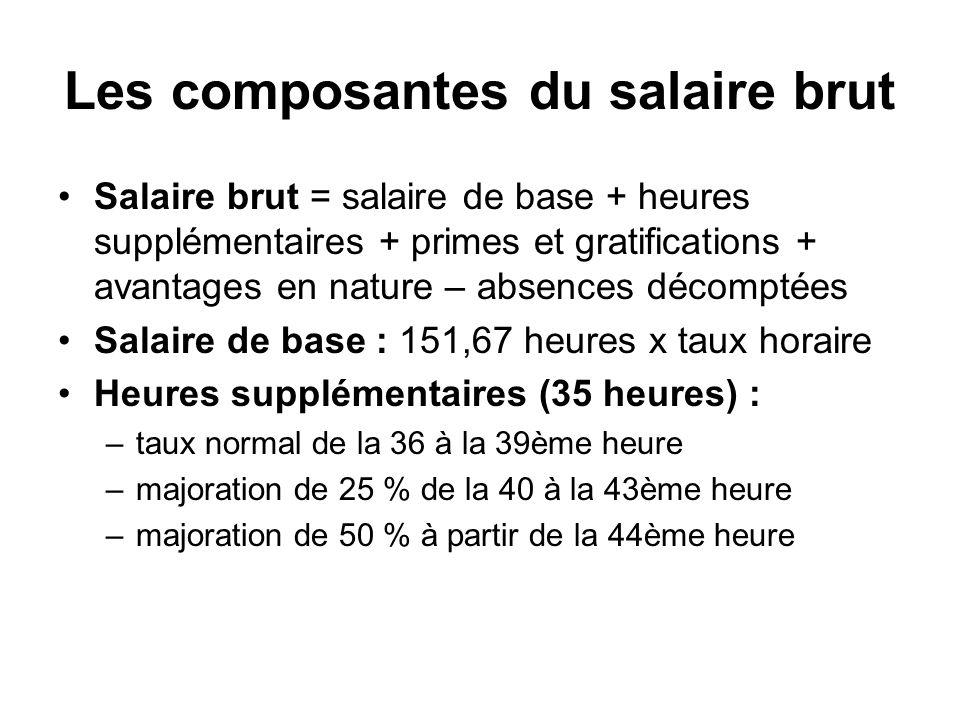 Les composantes du salaire brut