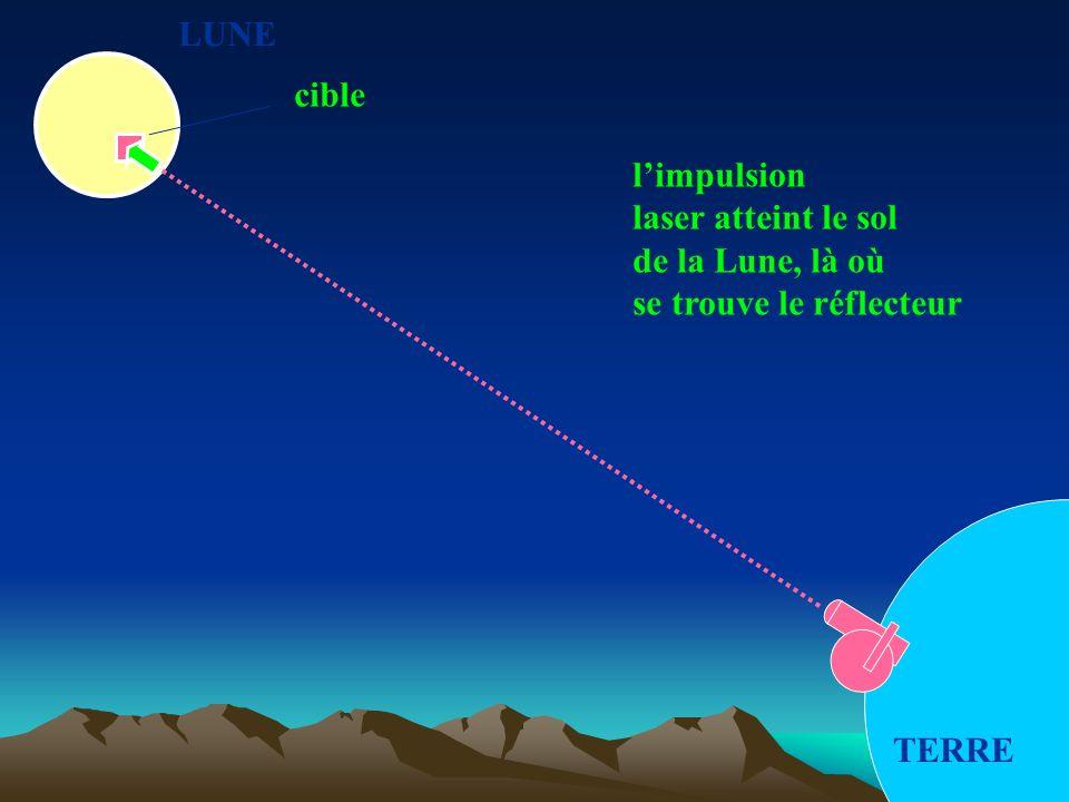 LUNE cible l'impulsion laser atteint le sol de la Lune, là où se trouve le réflecteur TERRE