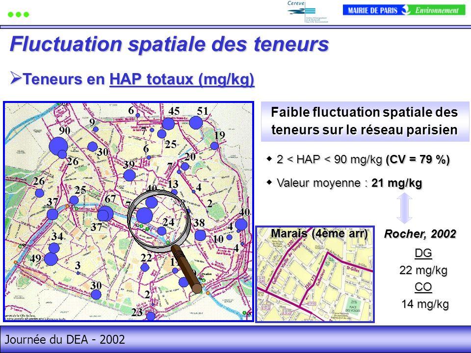 Faible fluctuation spatiale des teneurs sur le réseau parisien