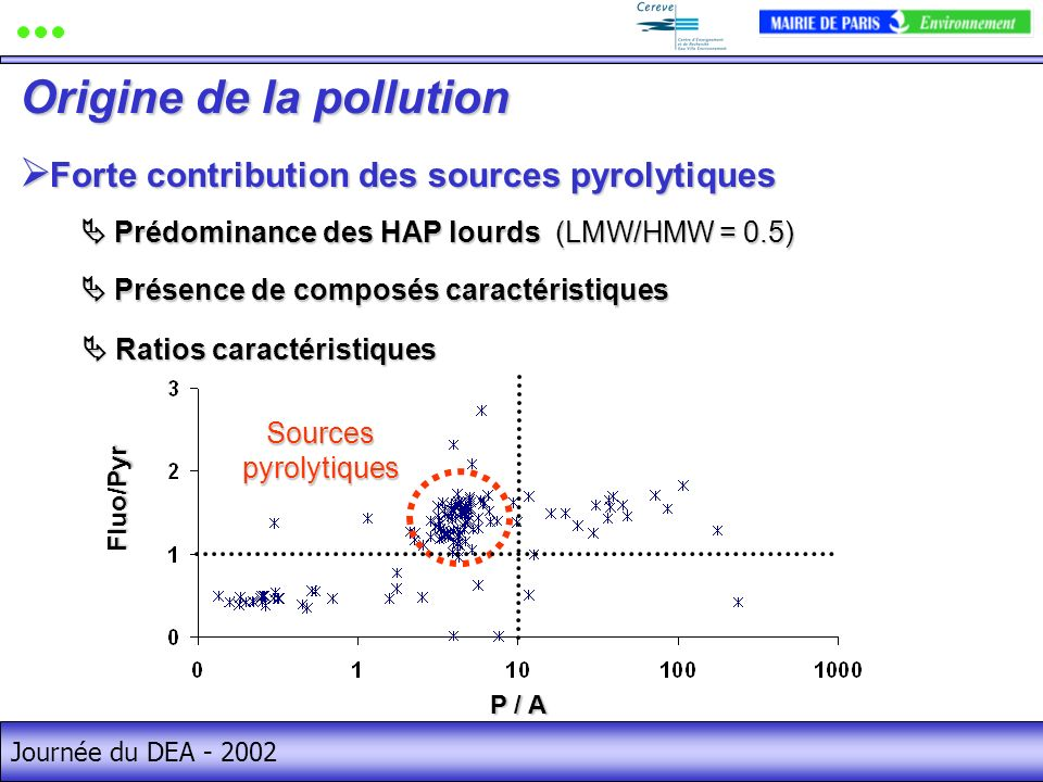Origine de la pollution