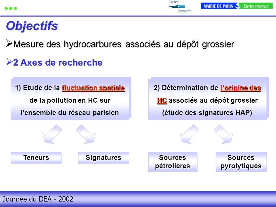 Objectifs Mesure des hydrocarbures associés au dépôt grossier