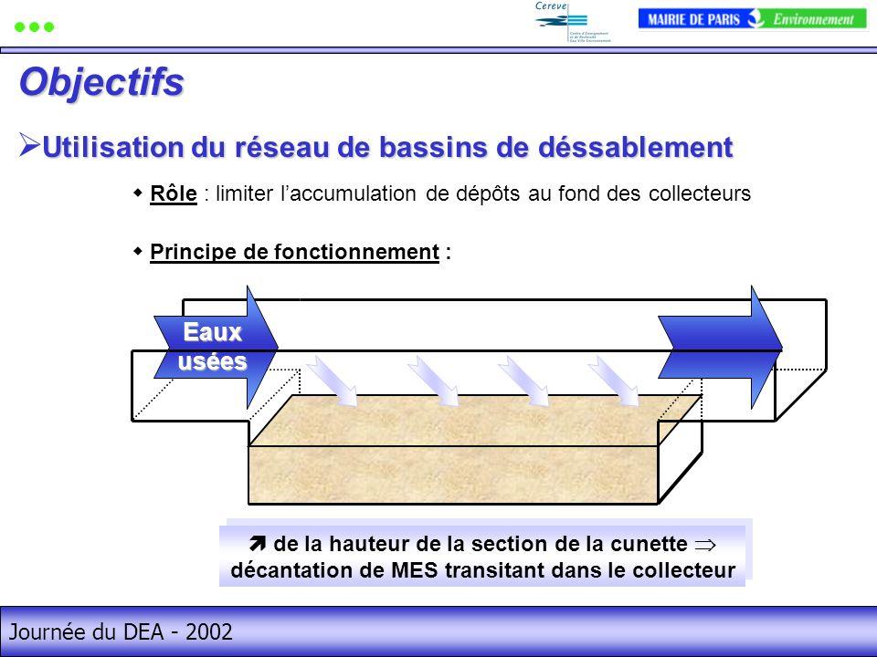 Objectifs Utilisation du réseau de bassins de déssablement Eaux usées
