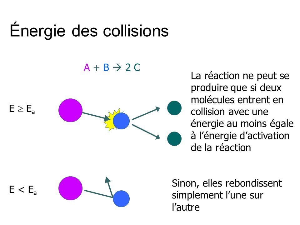 Énergie des collisions