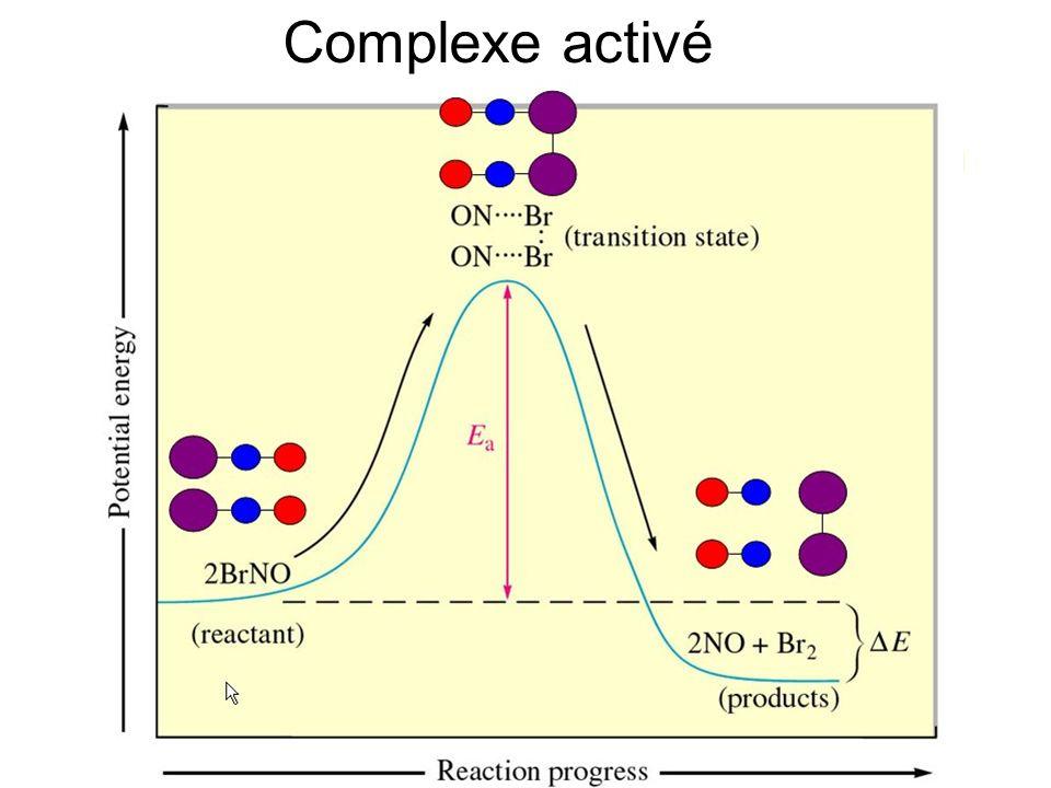 Complexe activé Introduction Méthodologie Résultats Actions Impact