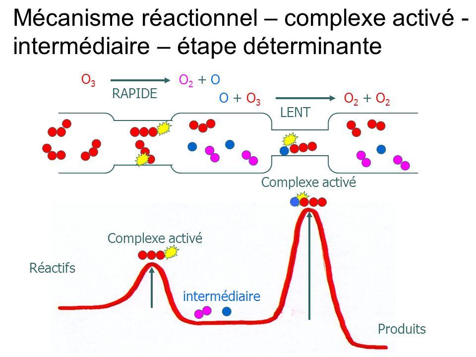 Mécanisme réactionnel – complexe activé - intermédiaire – étape déterminante