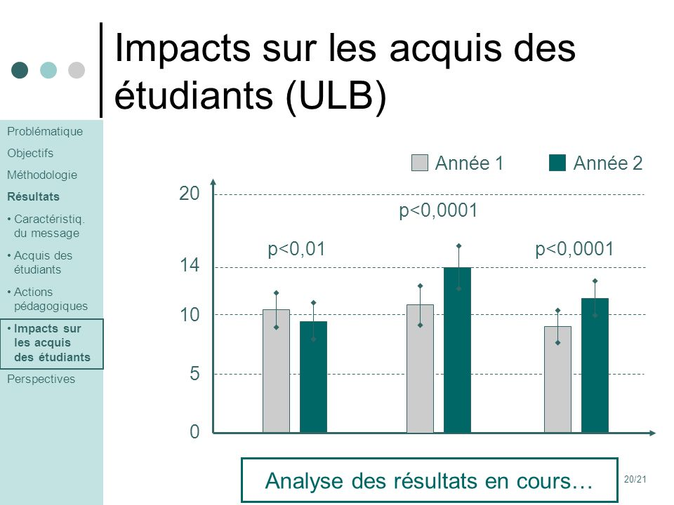 Impacts sur les acquis des étudiants (ULB)
