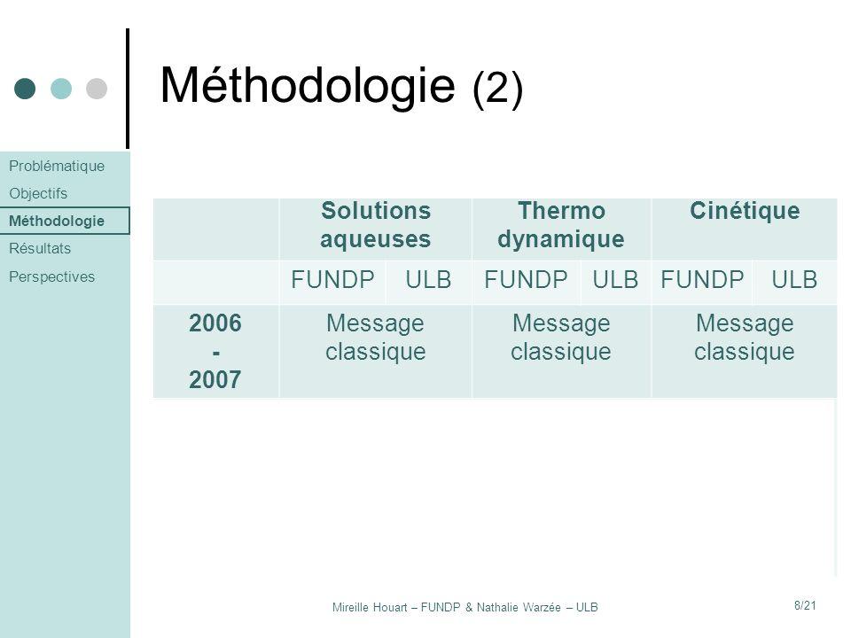 Méthodologie (2) Groupe témoin Hypothèse 1 Hypothèse 2