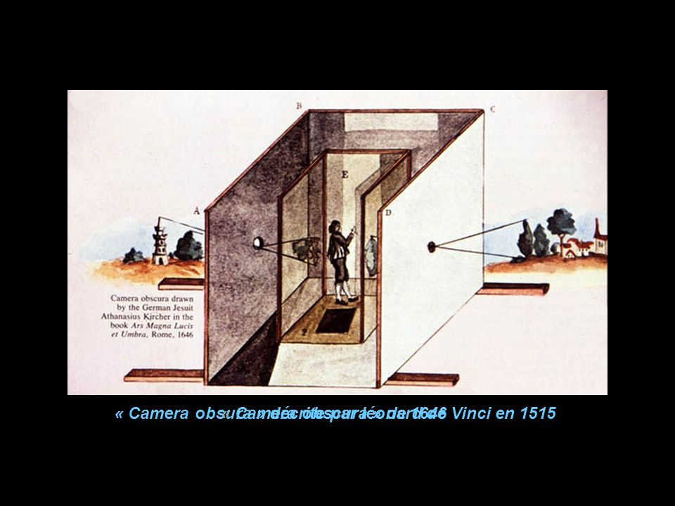 « Camera obsura » décrite par léonard de Vinci en 1515